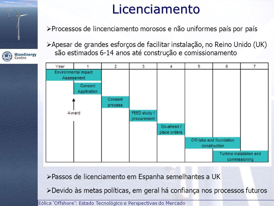 Licenciamento Processos de lincenciamento morosos e não uniformes país por país.