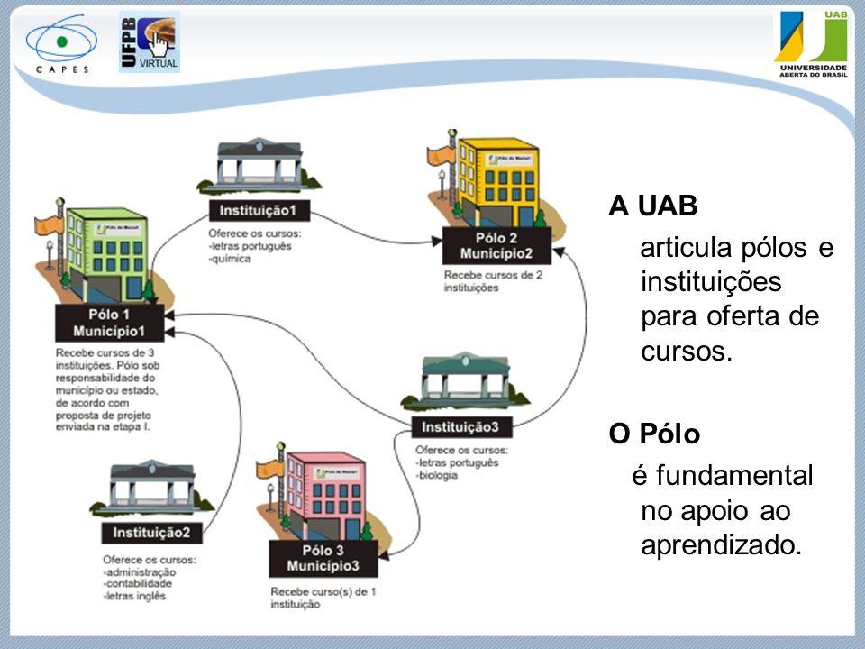 A UAB articula pólos e instituições para oferta de cursos.