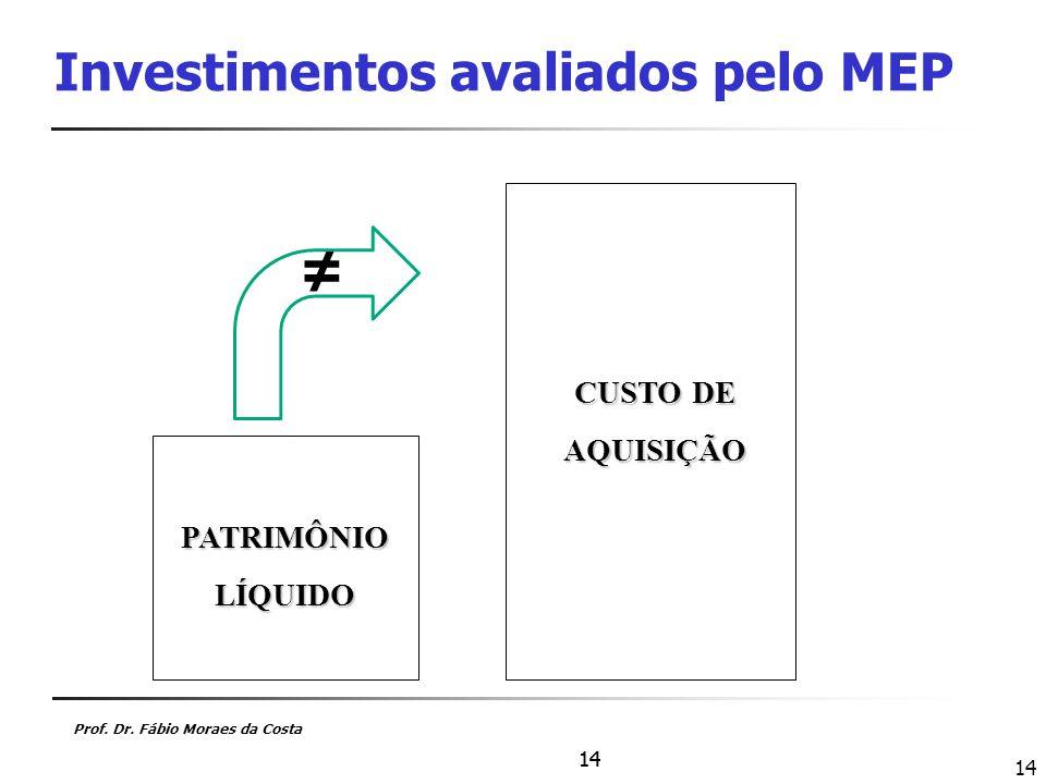 Investimentos avaliados pelo MEP