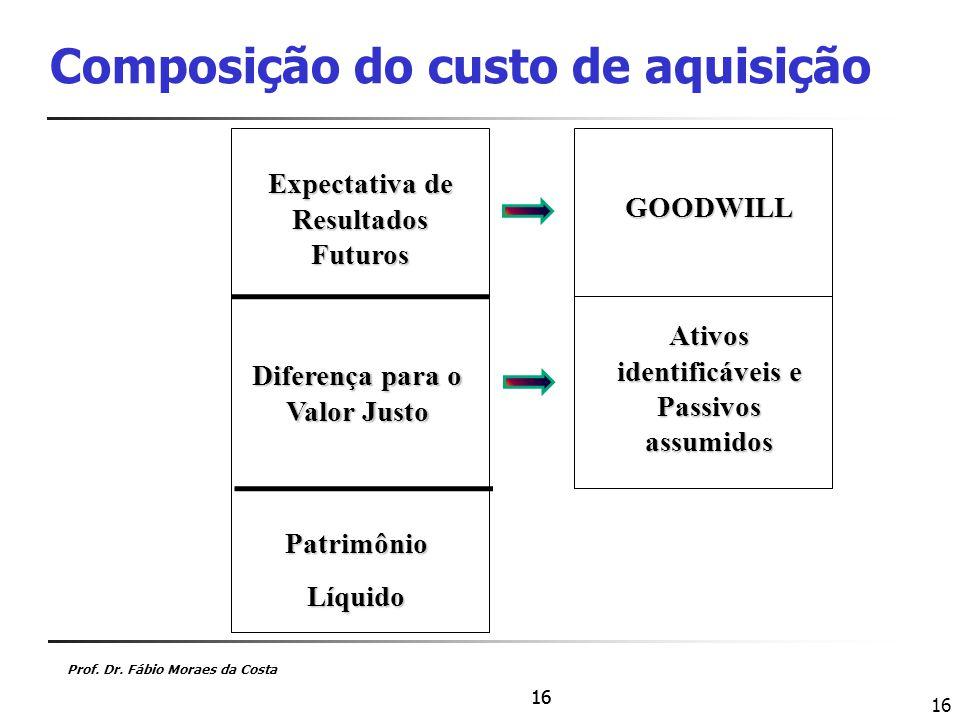 Composição do custo de aquisição