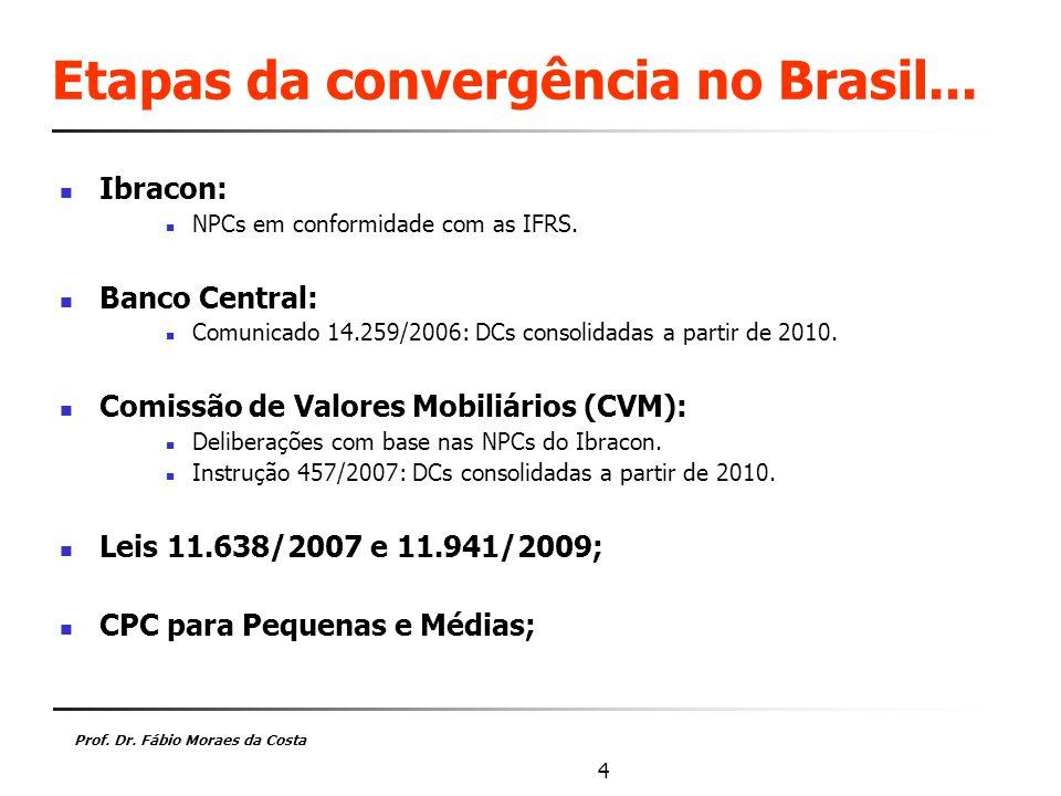 Etapas da convergência no Brasil...