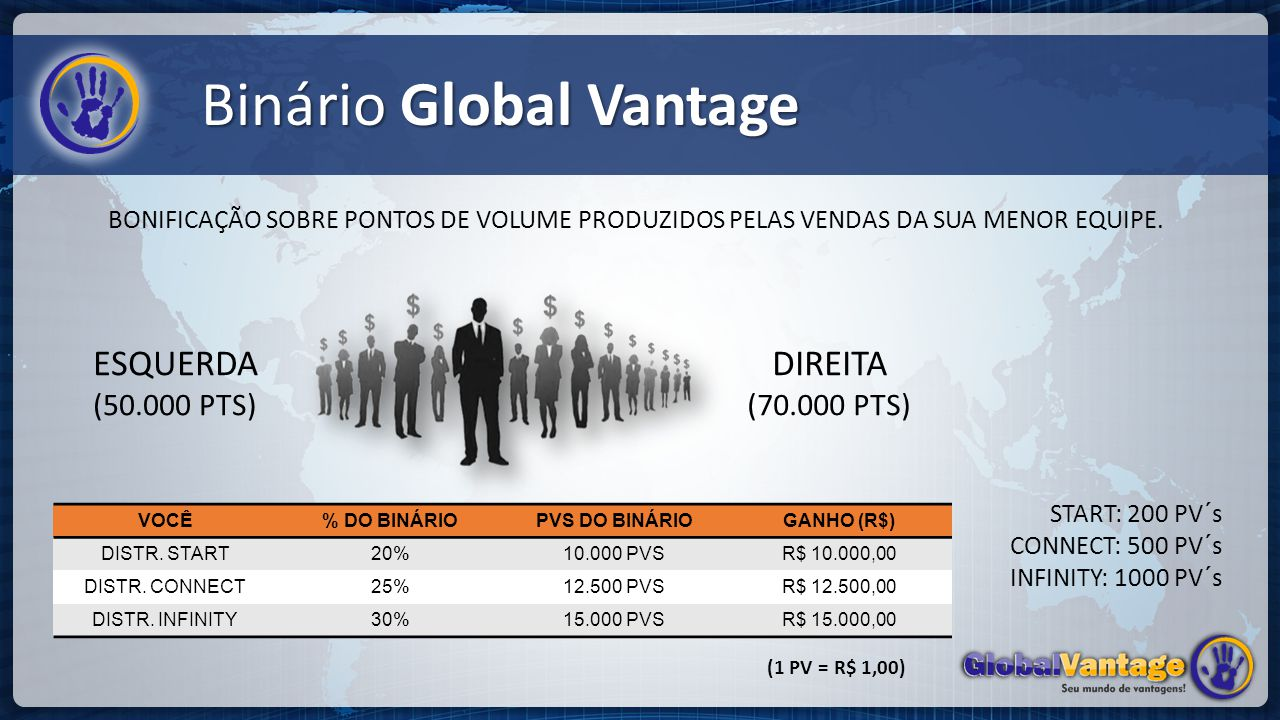 Binário Global Vantage