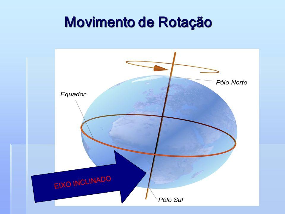 Movimento de Rotação EIXO INCLINADO