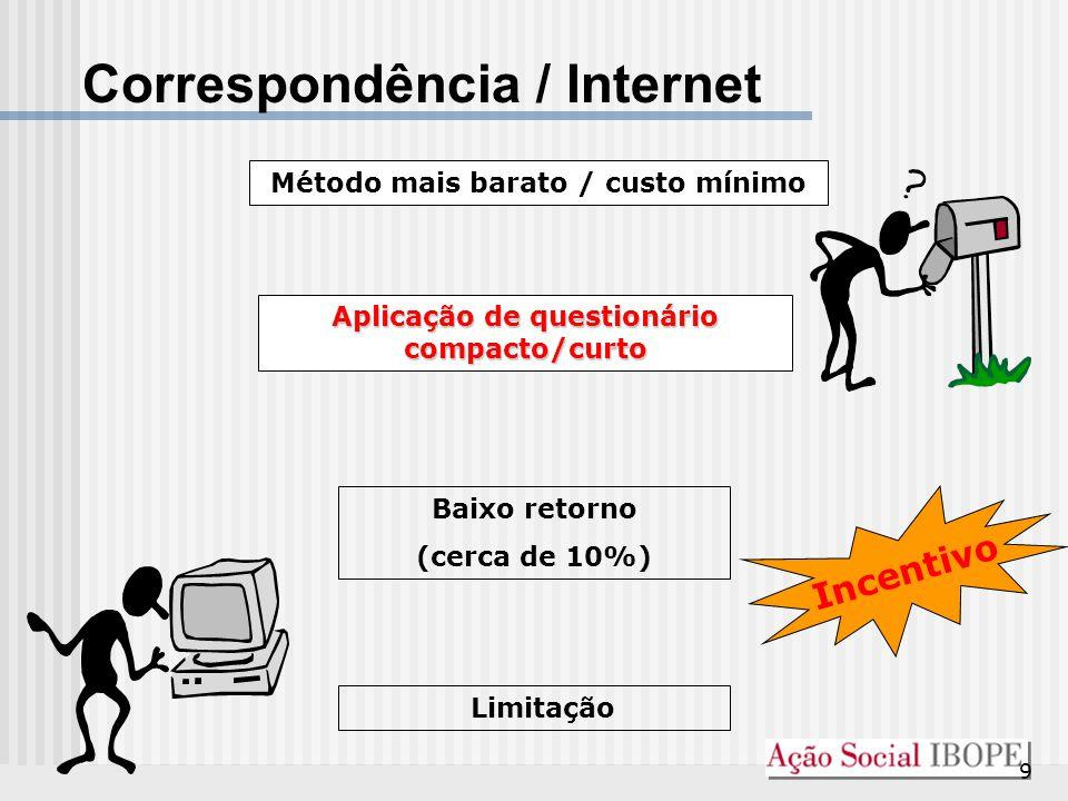 Correspondência / Internet
