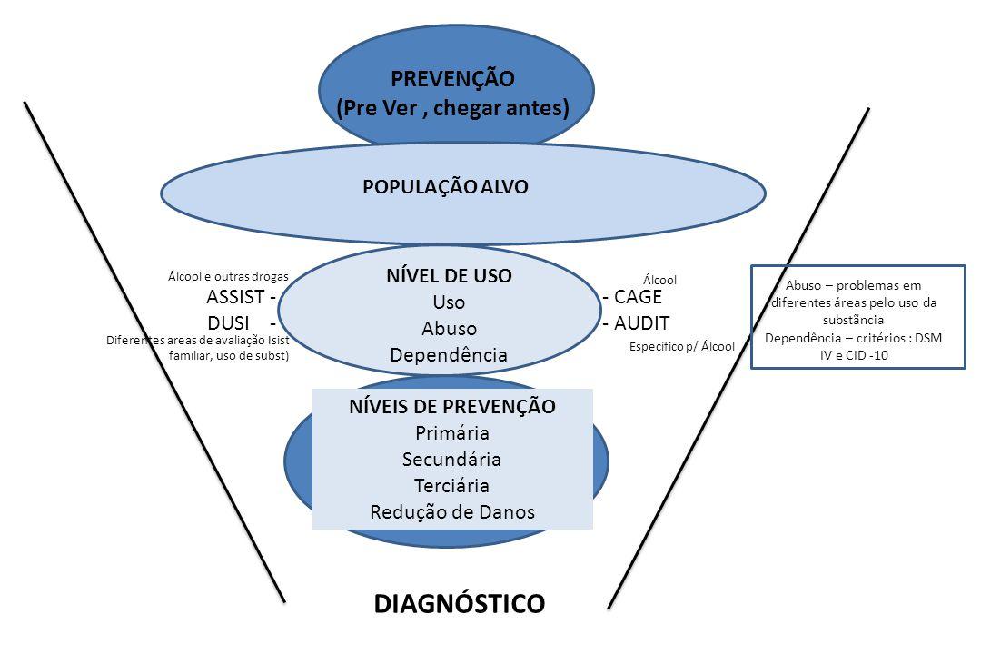 DIAGNÓSTICO PREVENÇÃO (Pre Ver , chegar antes) POPULAÇÃO ALVO