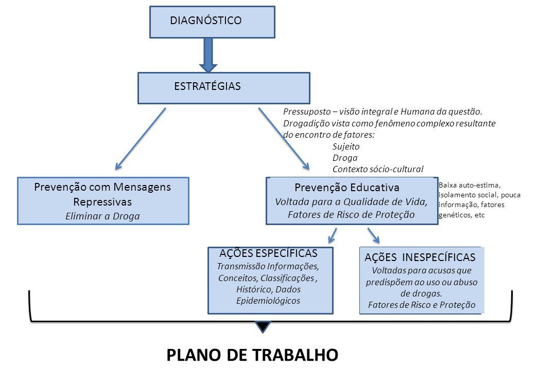 PLANO DE TRABALHO DIAGNÓSTICO ESTRATÉGIAS