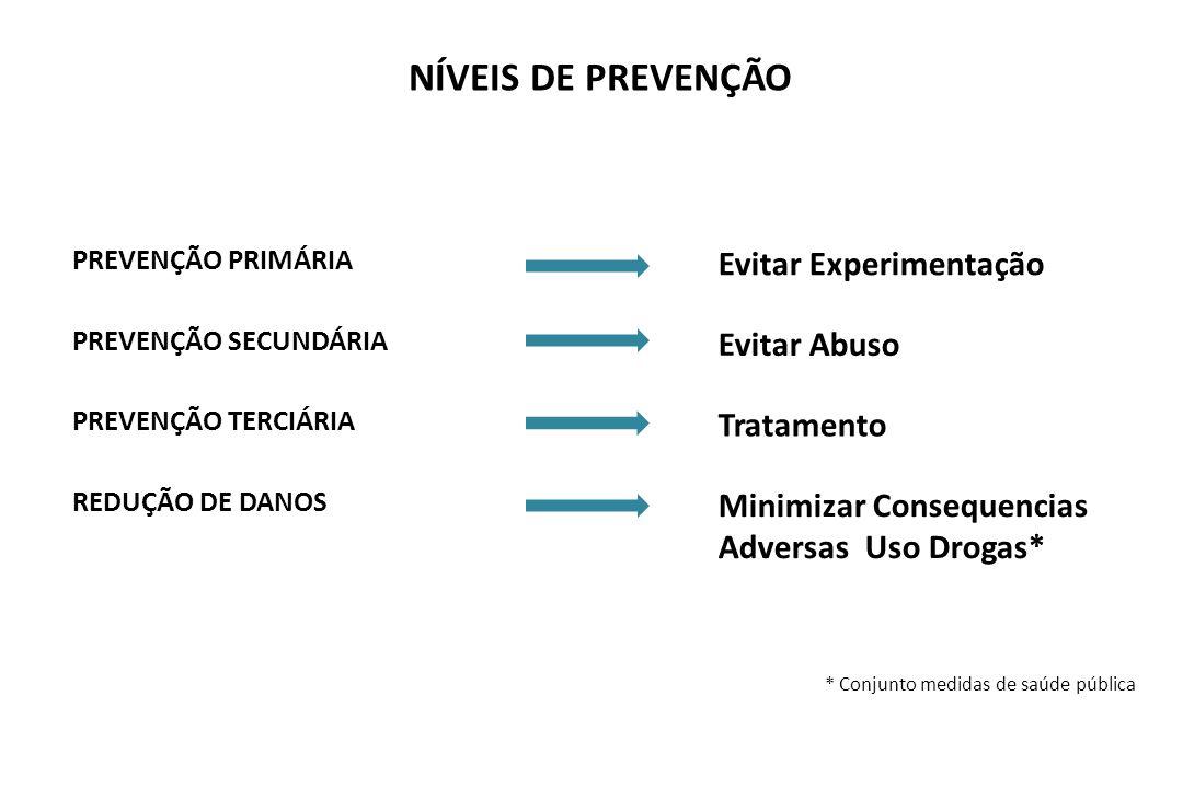 NÍVEIS DE PREVENÇÃO Evitar Experimentação Evitar Abuso Tratamento