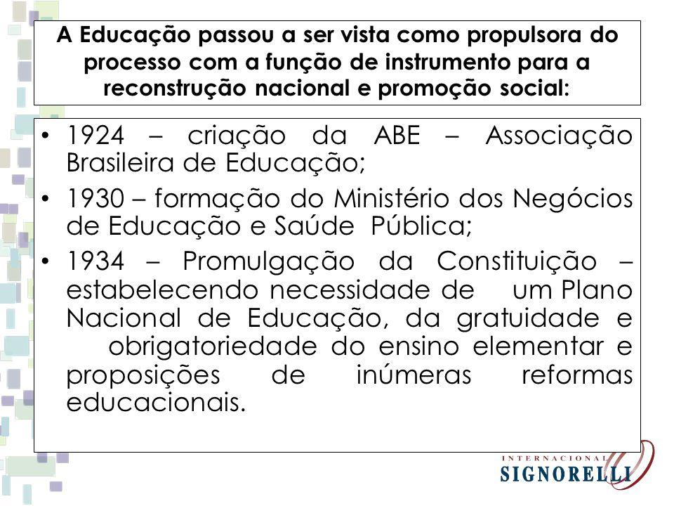 1924 – criação da ABE – Associação Brasileira de Educação;