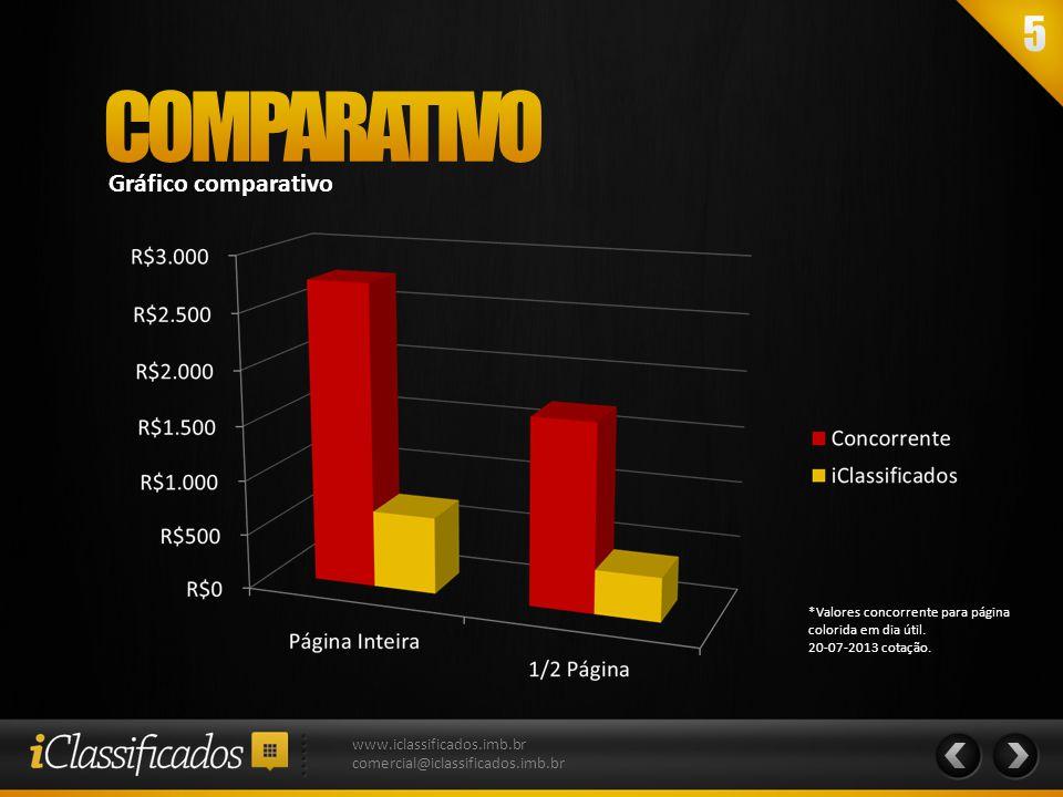 COMPARATIVO Gráfico comparativo www.iclassificados.imb.br