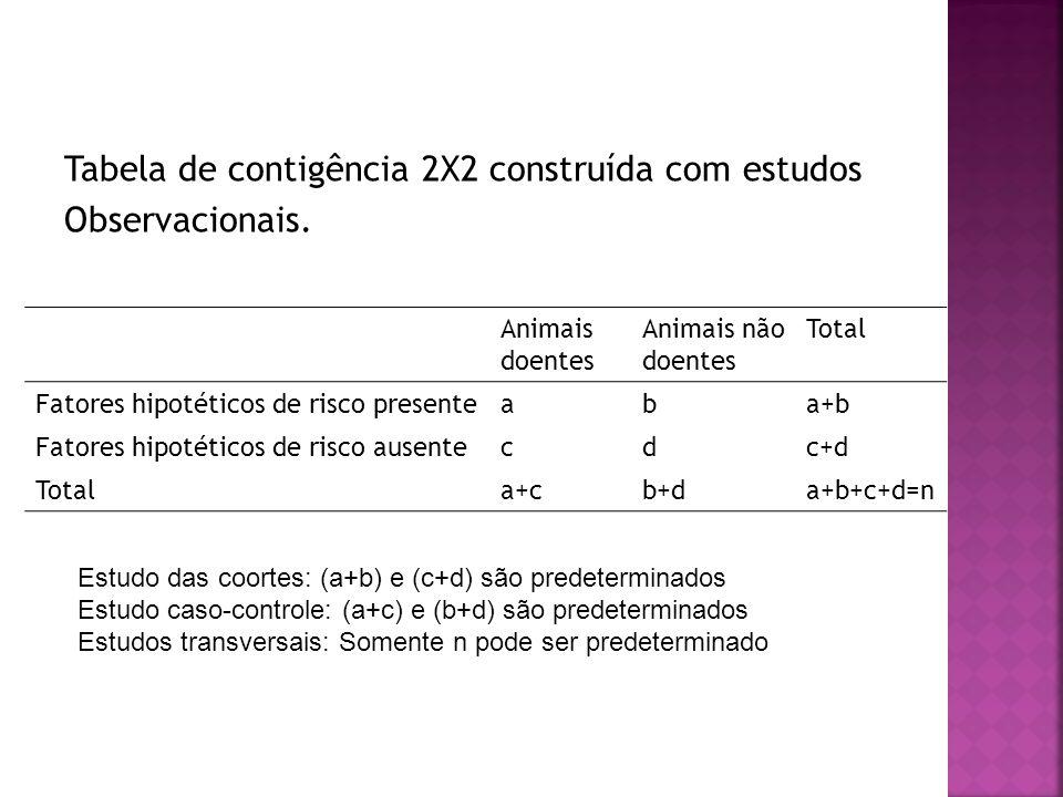 Tabela de contigência 2X2 construída com estudos Observacionais.
