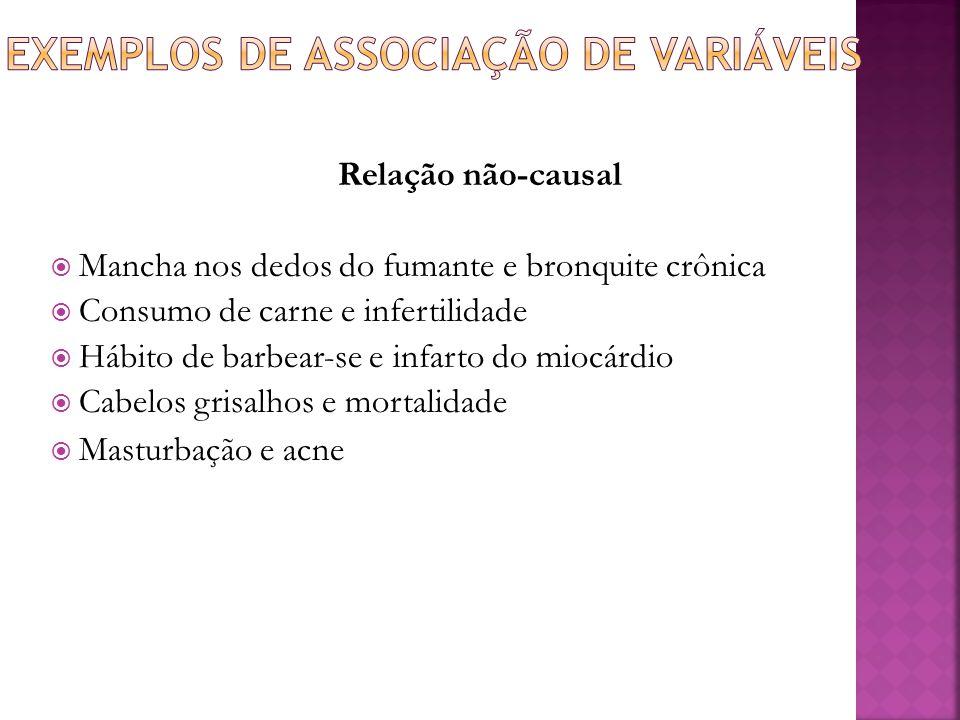 Exemplos de Associação de Variáveis