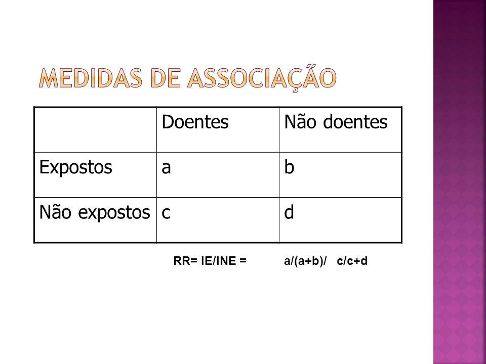Medidas de Associação Doentes Não doentes Expostos a b Não expostos c