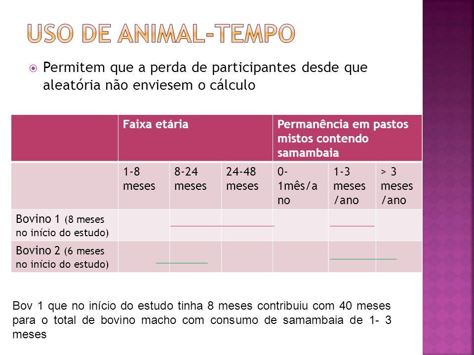 Uso de animal-tempo Permitem que a perda de participantes desde que aleatória não enviesem o cálculo.