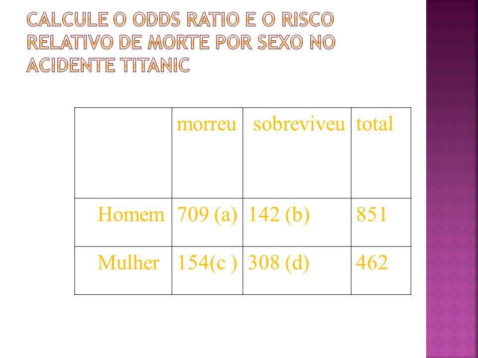 morreu sobreviveu total Homem 709 (a) 142 (b) 851 Mulher 154(c )