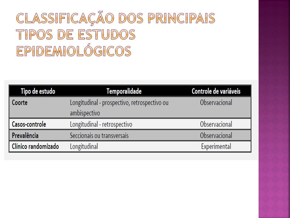 Classificação dos principais tipos de estudos epidemiológicos