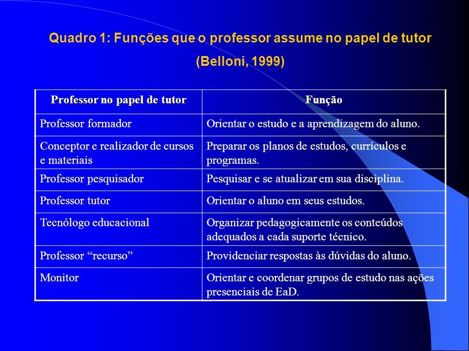 Quadro 1: Funções que o professor assume no papel de tutor