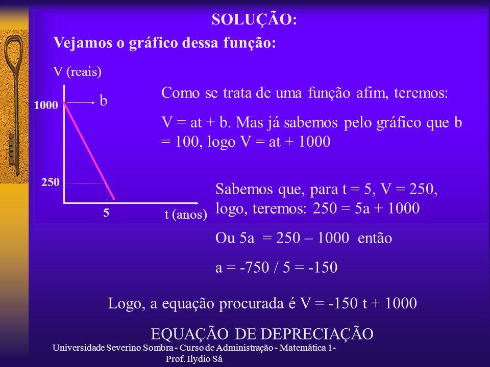 Vejamos o gráfico dessa função: