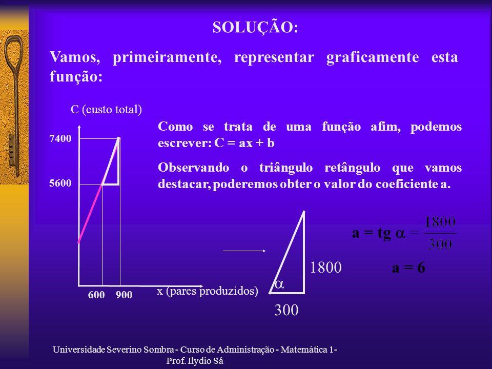 Vamos, primeiramente, representar graficamente esta função: