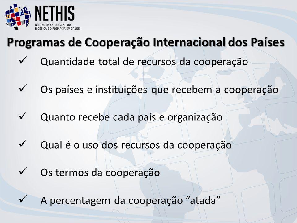 Programas de Cooperação Internacional dos Países