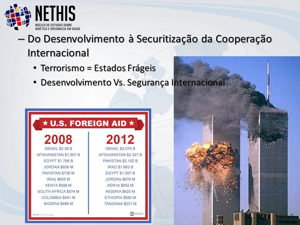 Do Desenvolvimento à Securitização da Cooperação Internacional