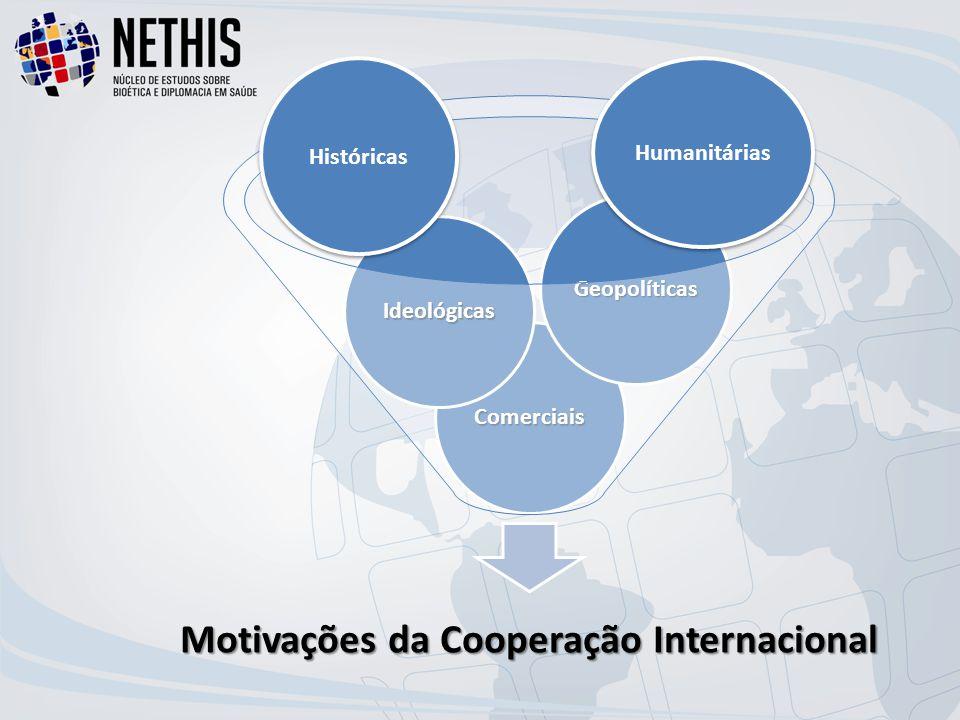 Motivações da Cooperação Internacional