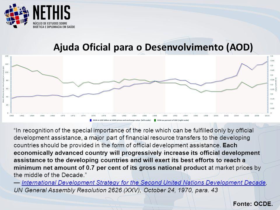 Ajuda Oficial para o Desenvolvimento (AOD)