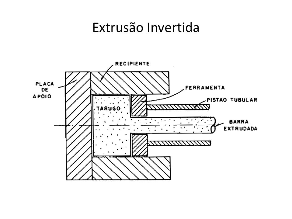Extrusão Invertida