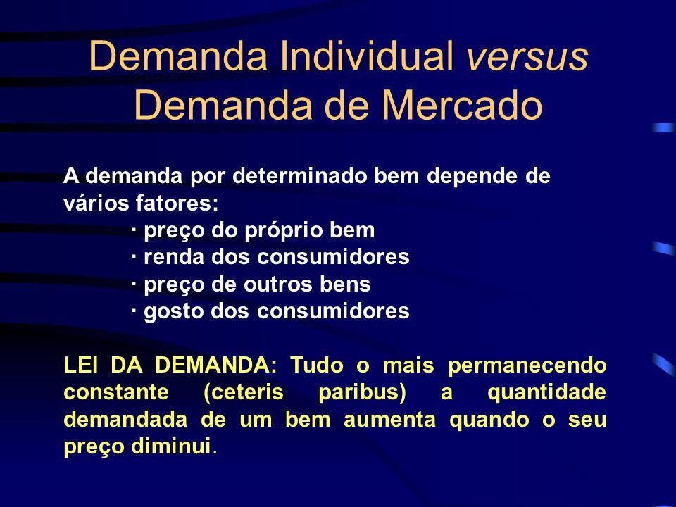 Demanda Individual versus Demanda de Mercado