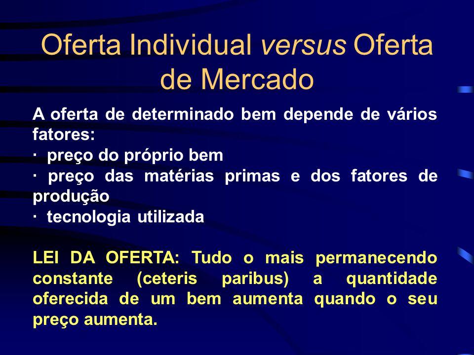 Oferta Individual versus Oferta de Mercado