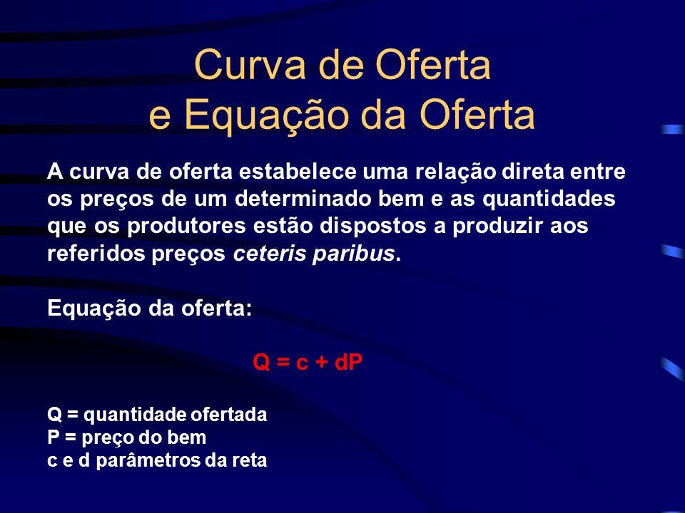 Curva de Oferta e Equação da Oferta