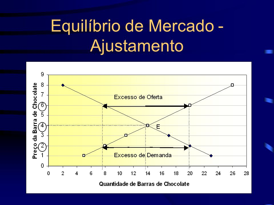 Equilíbrio de Mercado - Ajustamento