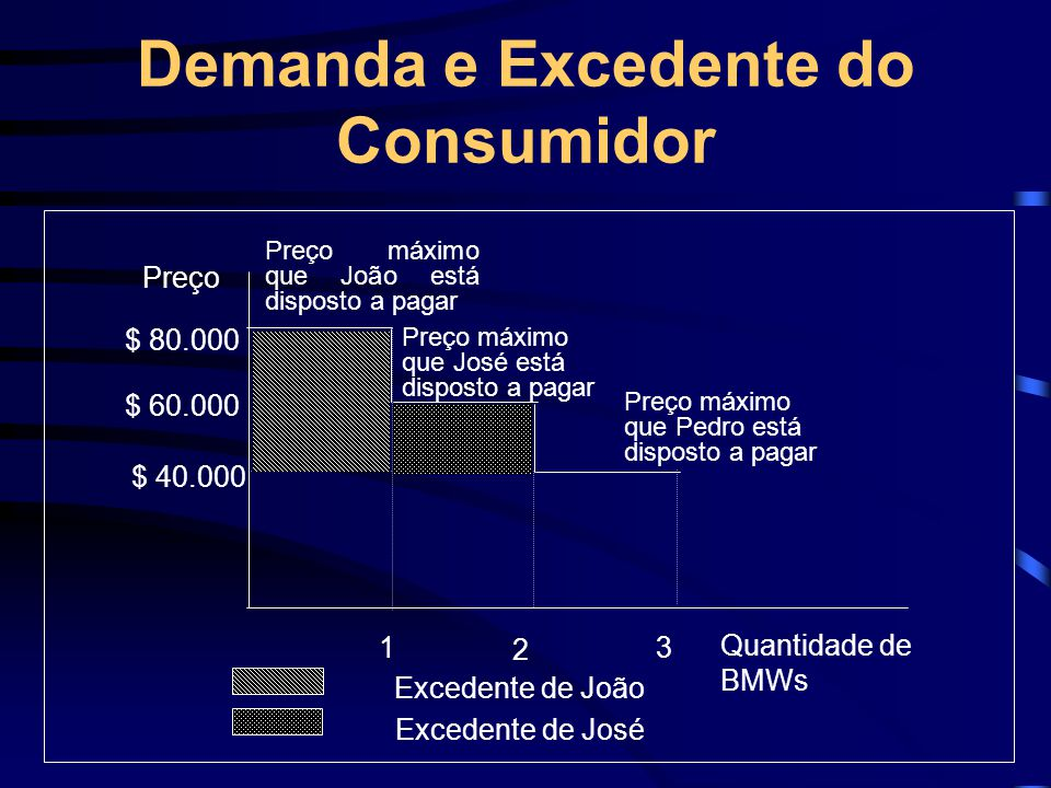 Demanda e Excedente do Consumidor