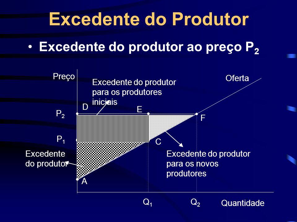 Excedente do Produtor Excedente do produtor ao preço P2 Preço Q1 P1 A