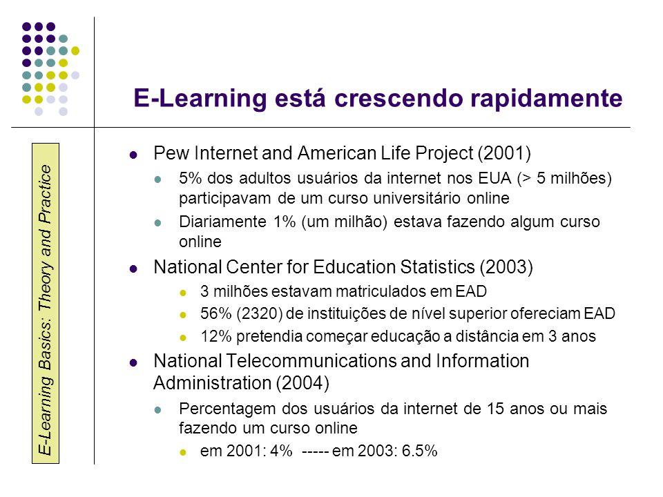 E-Learning está crescendo rapidamente