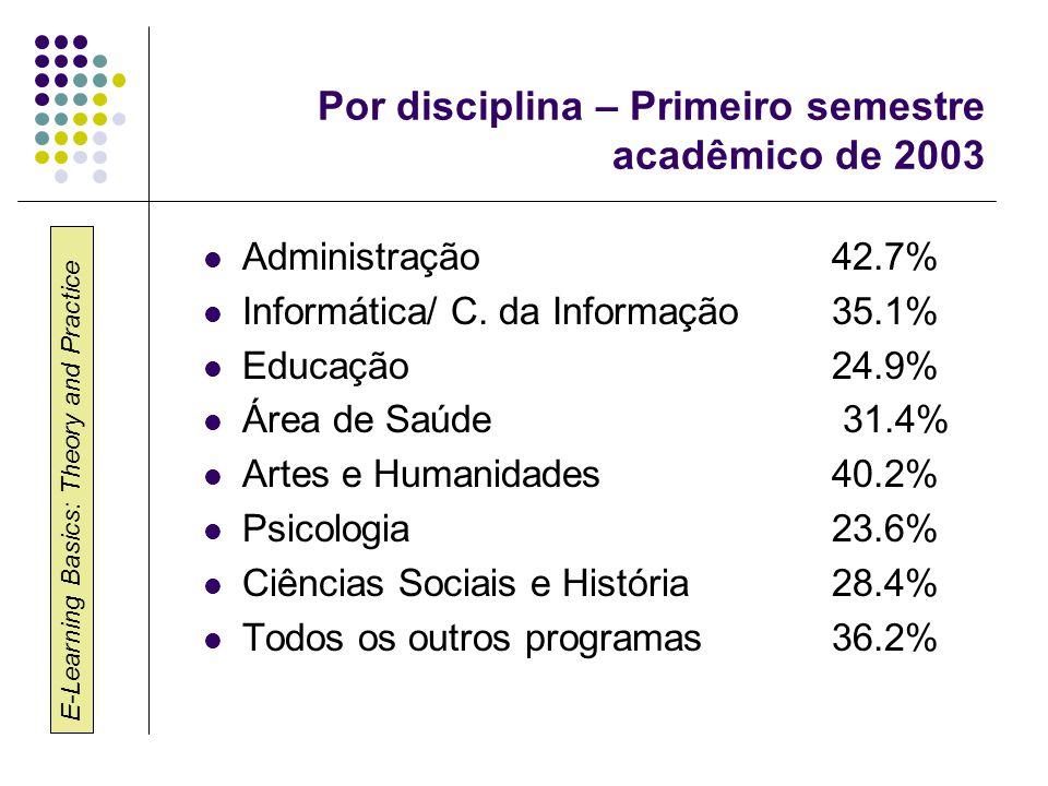 Por disciplina – Primeiro semestre acadêmico de 2003