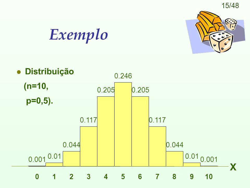 Exemplo X Distribuição (n=10, p=0,5). 0.246 0.205 0.205 0.117 0.117