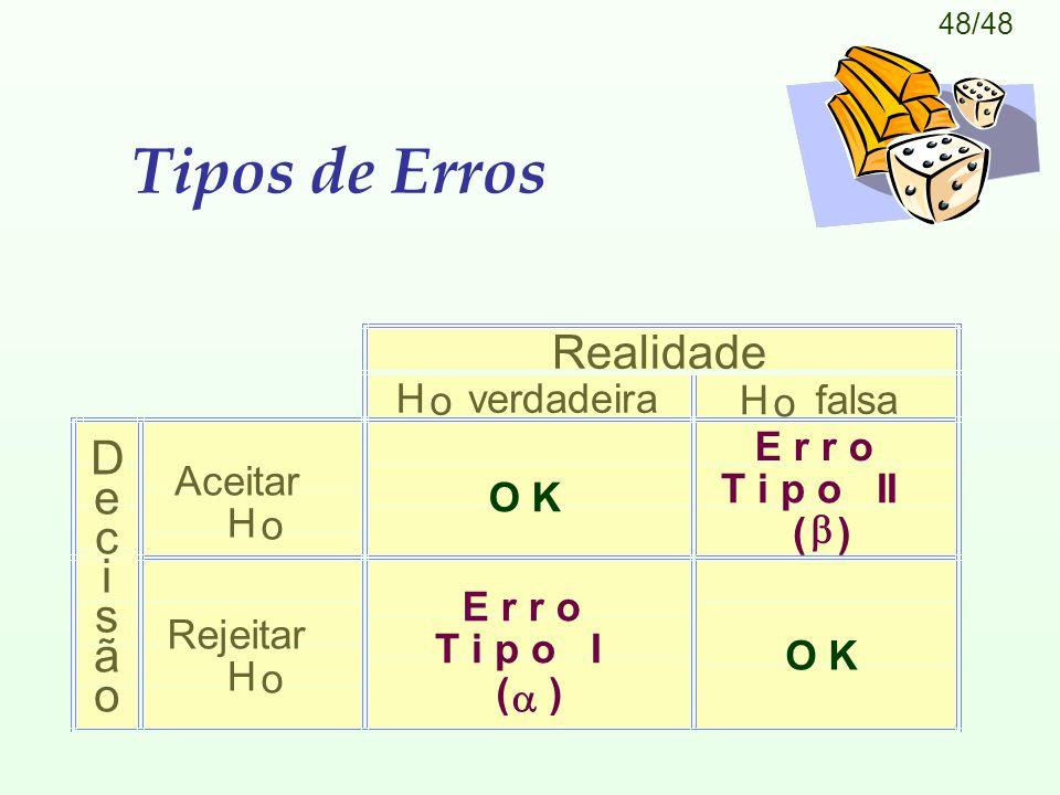 Tipos de Erros Realidade D e c i s ã H o verdadeira falsa Aceitar
