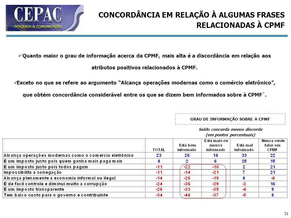 CONCORDÂNCIA EM RELAÇÃO À ALGUMAS FRASES RELACIONADAS À CPMF