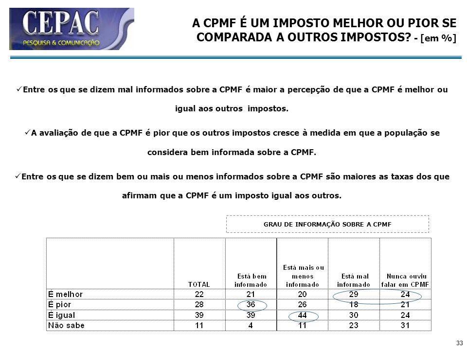 GRAU DE INFORMAÇÃO SOBRE A CPMF