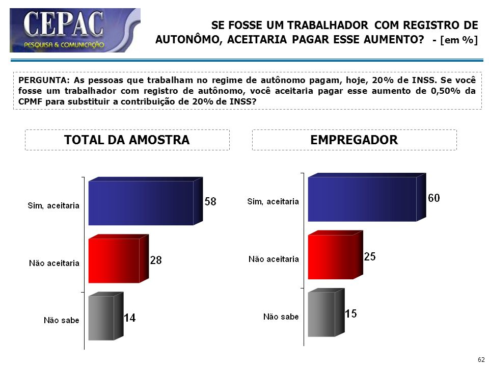 TOTAL DA AMOSTRA EMPREGADOR