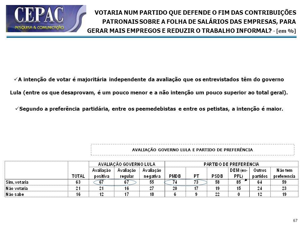 AVALIAÇÃO GOVERNO LULA E PARTIDO DE PREFERÊNCIA
