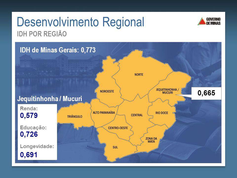 Desenvolvimento Regional