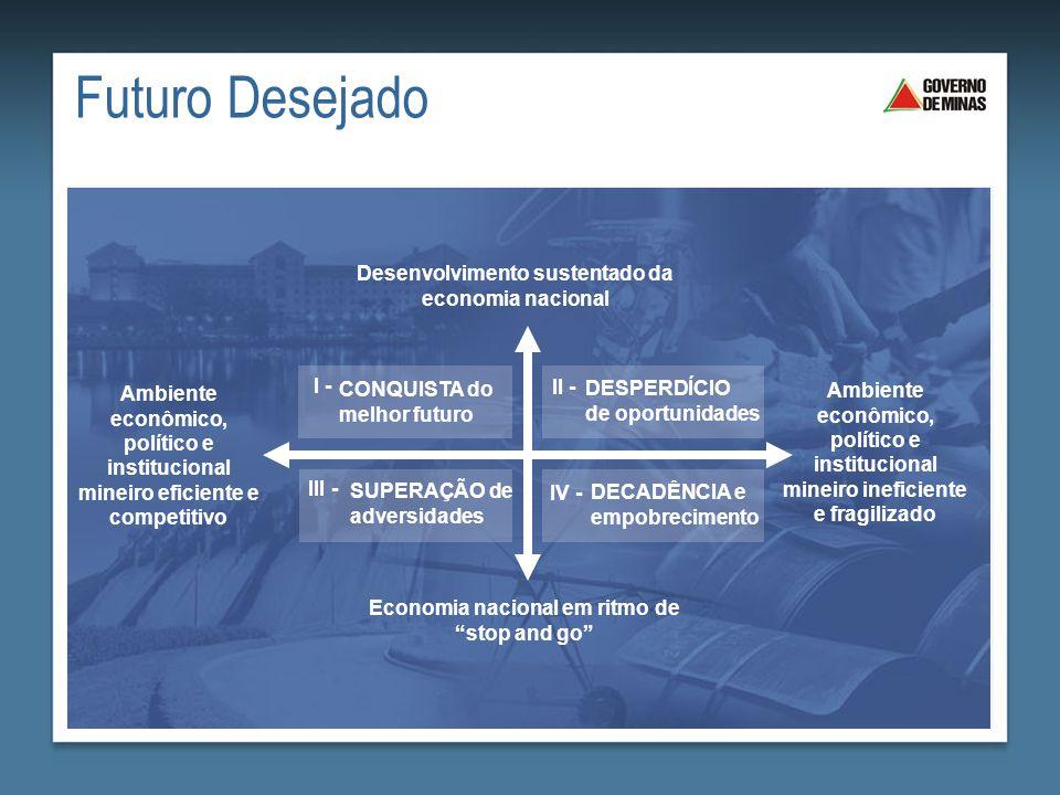 Futuro Desejado Desenvolvimento sustentado da economia nacional I -