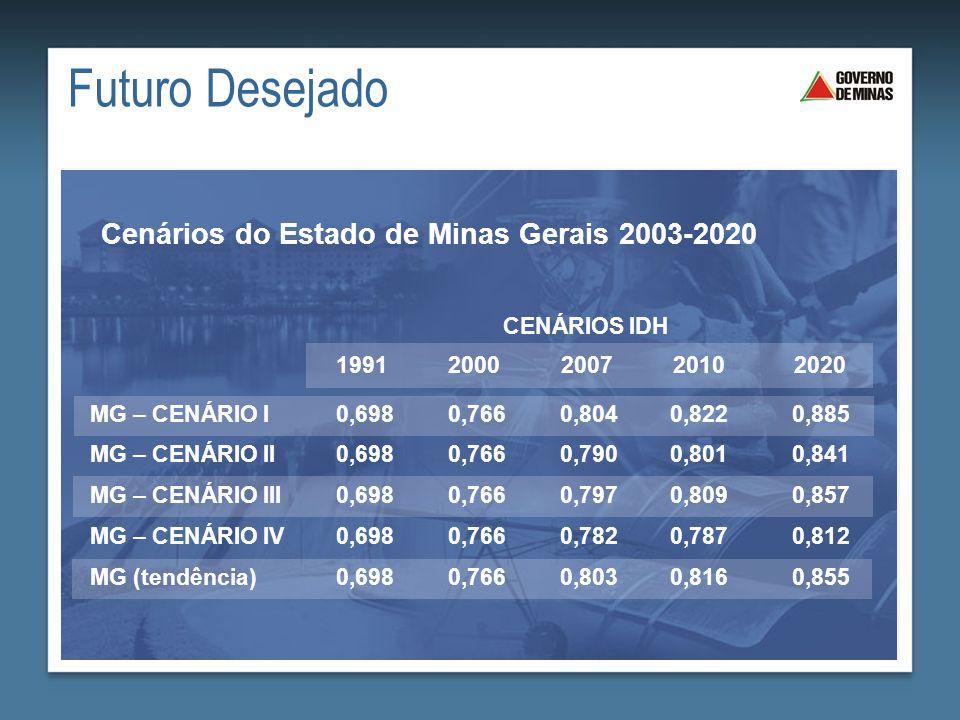 Futuro Desejado Cenários do Estado de Minas Gerais 2003-2020
