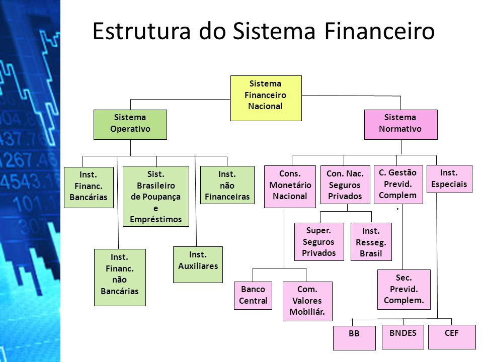 Estrutura do Sistema Financeiro