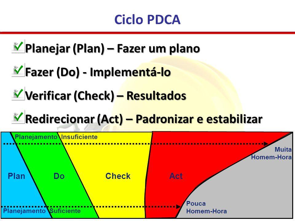 Ciclo PDCA Planejar (Plan) – Fazer um plano Fazer (Do) - Implementá-lo