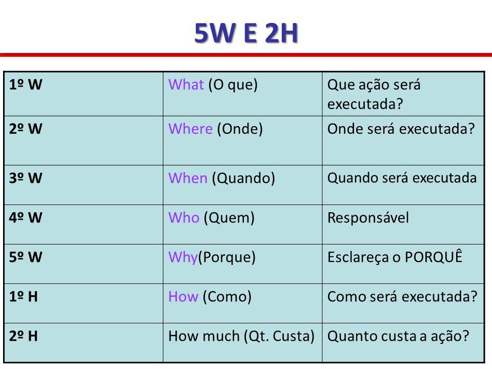 5W E 2H 1º W What (O que) Que ação será executada 2º W Where (Onde)