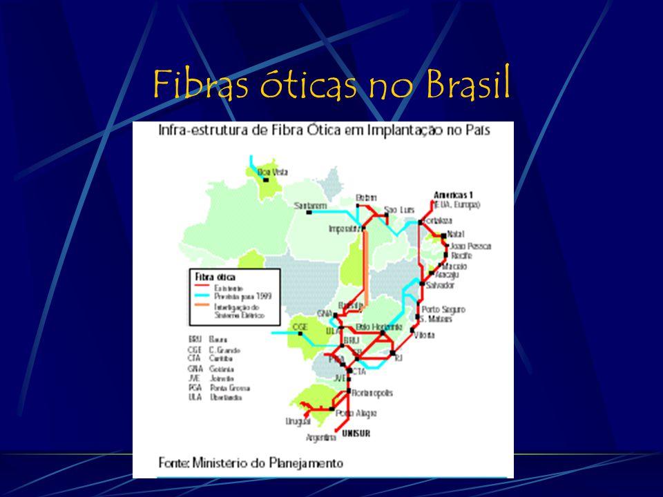 Fibras óticas no Brasil