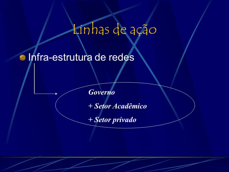 Linhas de ação Infra-estrutura de redes Governo + Setor Acadêmico