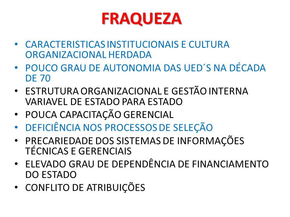 FRAQUEZA CARACTERISTICAS INSTITUCIONAIS E CULTURA ORGANIZACIONAL HERDADA. POUCO GRAU DE AUTONOMIA DAS UED´S NA DÉCADA DE 70.